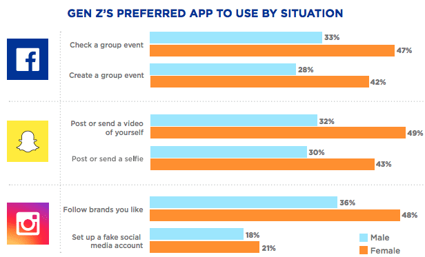 GEN Z SEO Preferred Apps